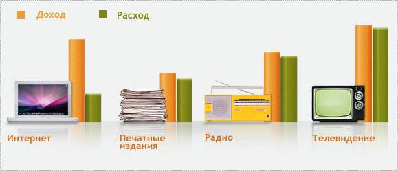 Раскрутка сайта в Челябинске