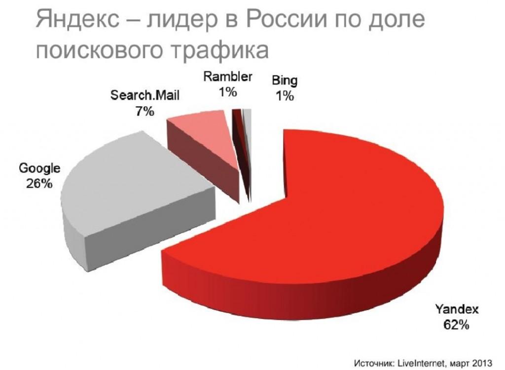 sootnoshenie-yandex-google